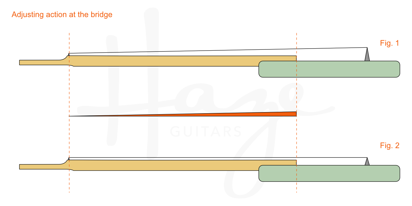 truss style diagram activity on arrow network a rod is not for adjusting action haze guitars set relief first then follow up and