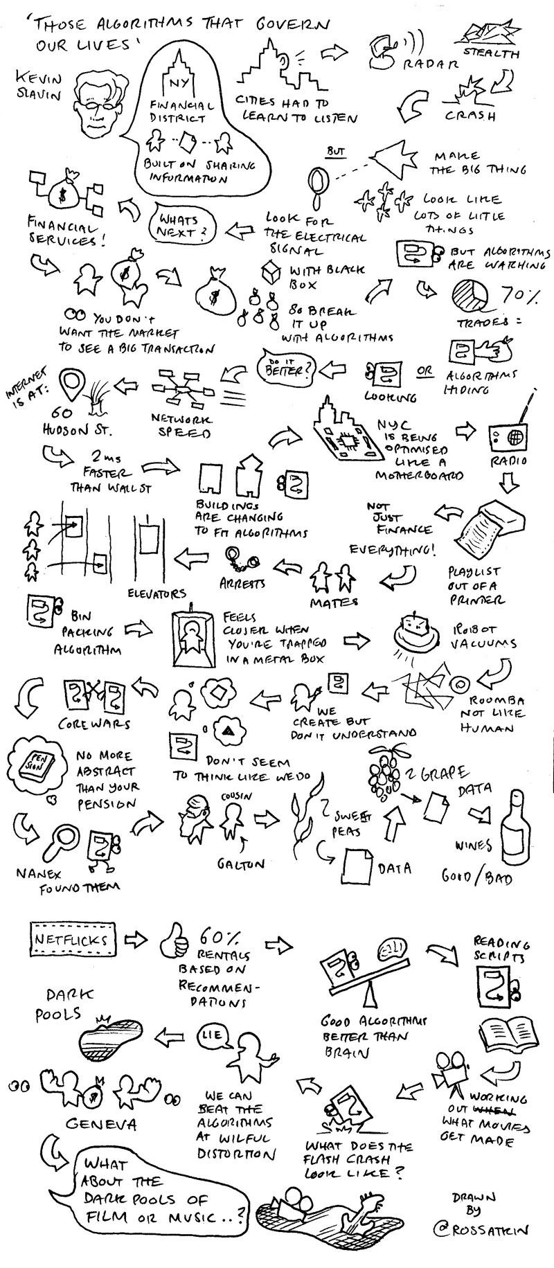 Blog — Sketchnotes by Eva-Lotta Lamm