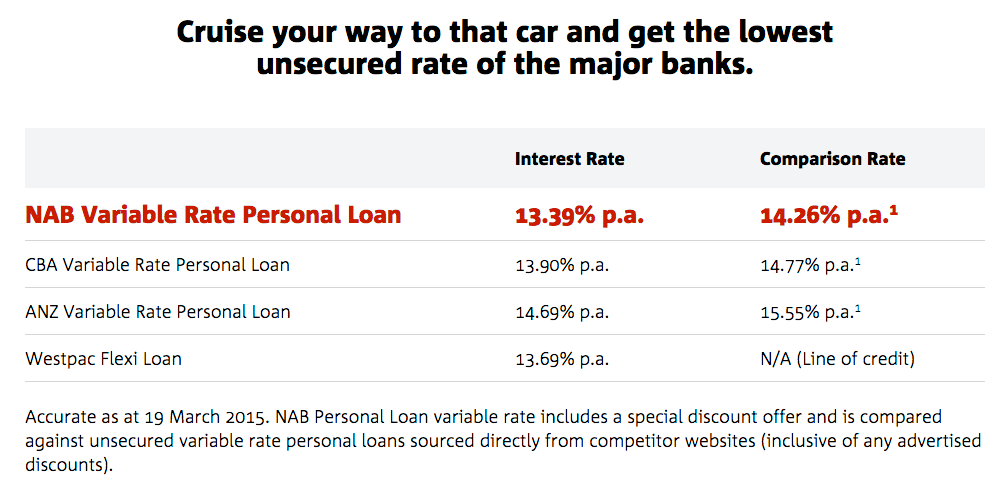 Nab Bank Personal Loan Calculator