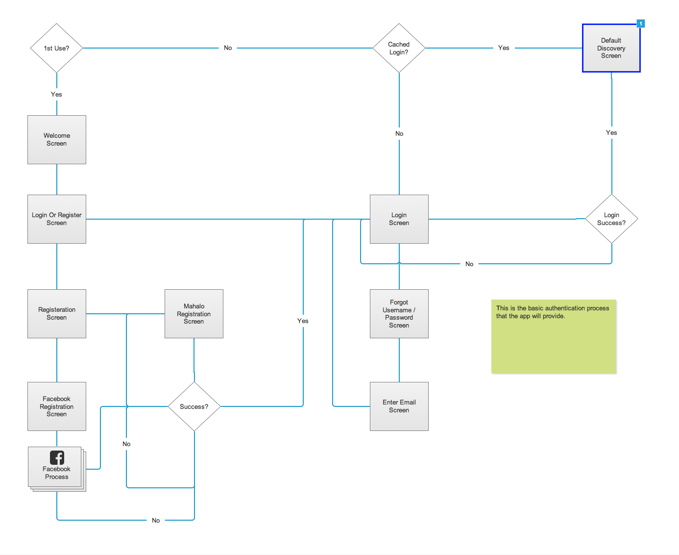 hight resolution of flow diagrams were created to iron out logic details