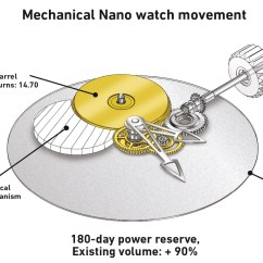 Watch Movement Diagram 1980 Honda Cb750 Wiring News Greubel Forsey Unveils Mechanical Nano A Groundbreaking Demonstrating That Mechanism Can Be Powered On The Energy Generated By Airflow Inside