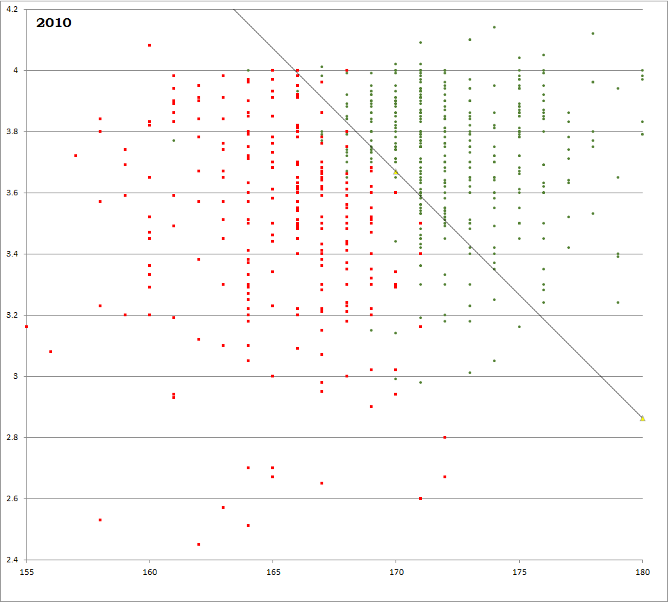 The Yellow Triangles In The Middle Of Each Graph Represent The Median Lsat  And Gpa For Those Years.