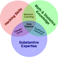 What Is The Definition Of Venn Diagram Wired Network Data Science Drew Conway