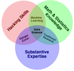 The Data Science Venn Diagram — Drew Conway