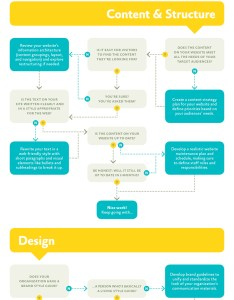 Time to redesign   also is it rethink your website flowchart  small act rh smallact