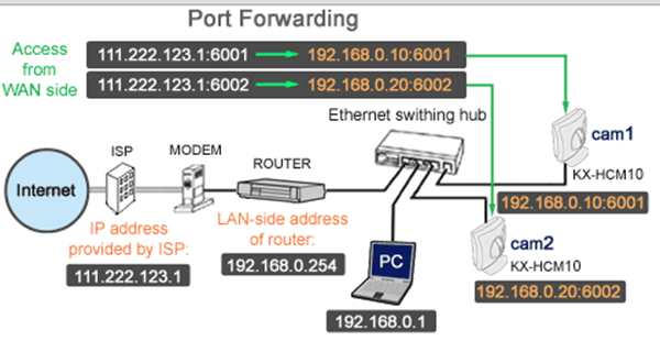 What Network Port Number To Use — Internet Innovations Group