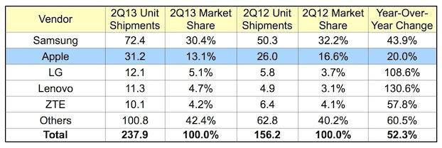 Μερίδιο Αγοράς Smartphones