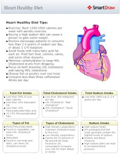 also diet chart for healthy heart in hindi  bradva docefo rh