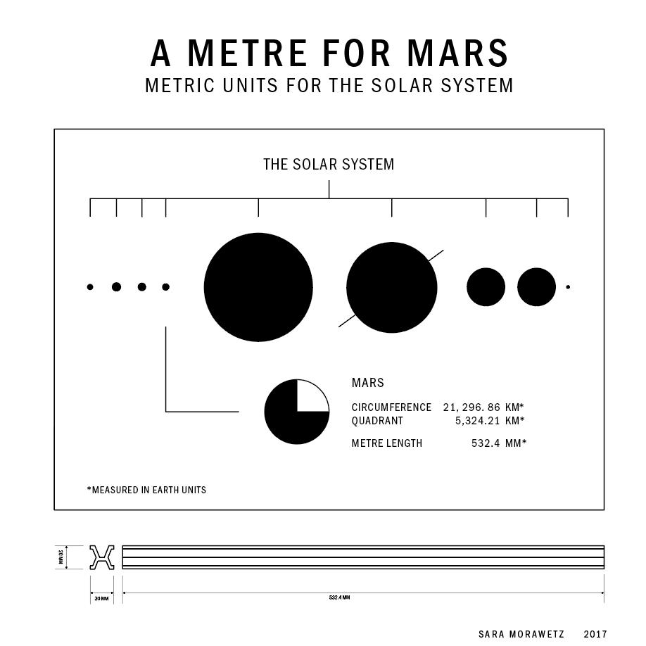 metric system diagram [ 918 x 918 Pixel ]