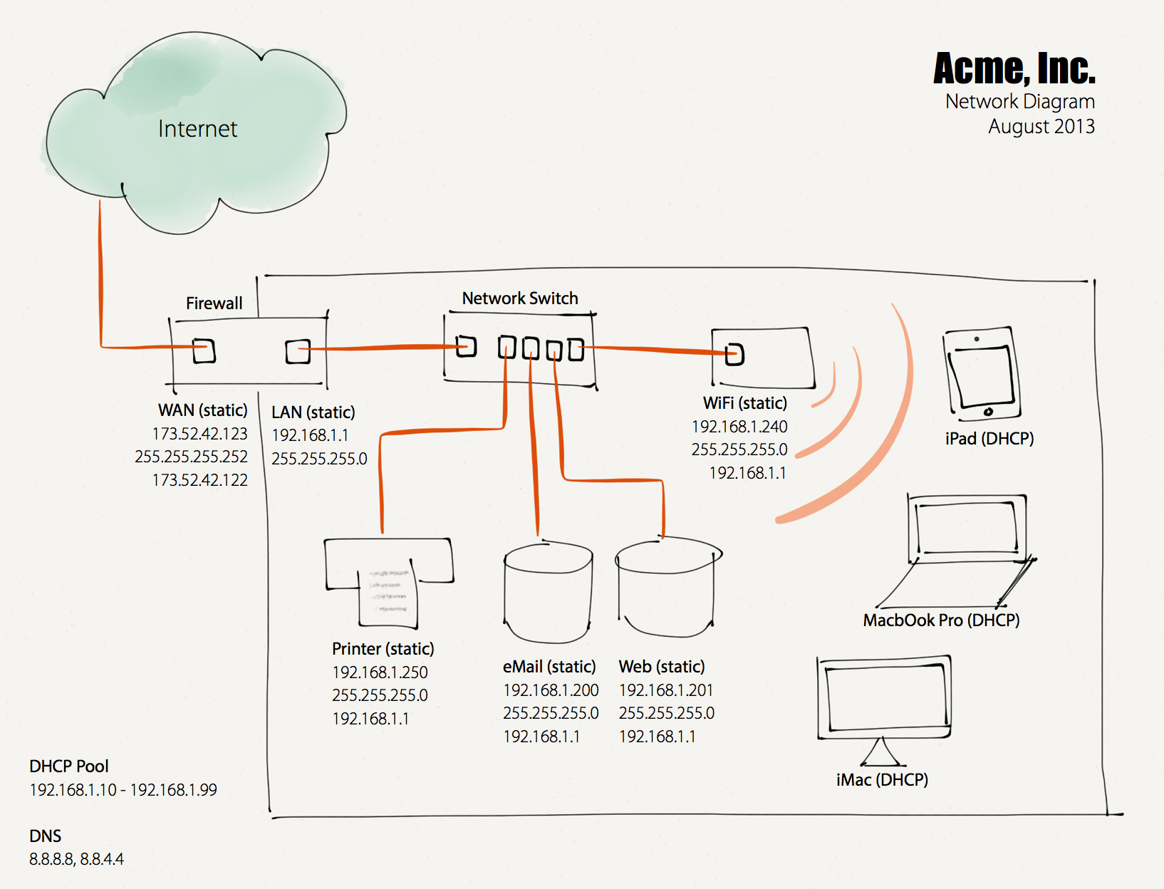 The Importance Of Having A Network Diagram — Allgaier Consulting LLC