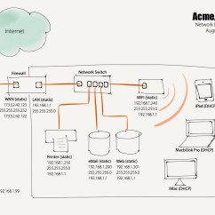 What Is A Network Diagram And Why It Important Server Power Supply Wiring The Importance Of Having Allgaier Consulting Llc Jpg