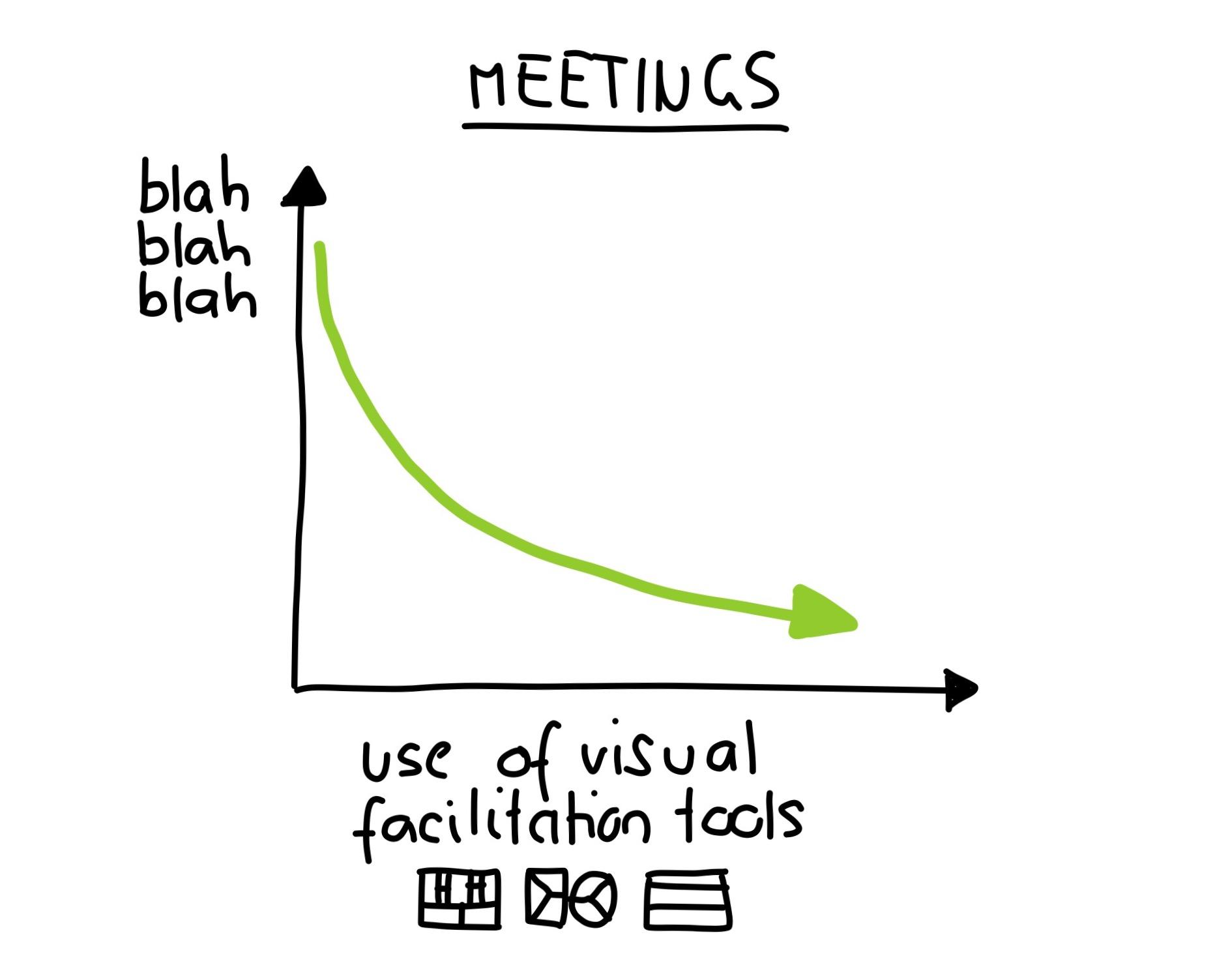 Don't Allow Blah Blah Blah into Your Meeting — Strategyzer
