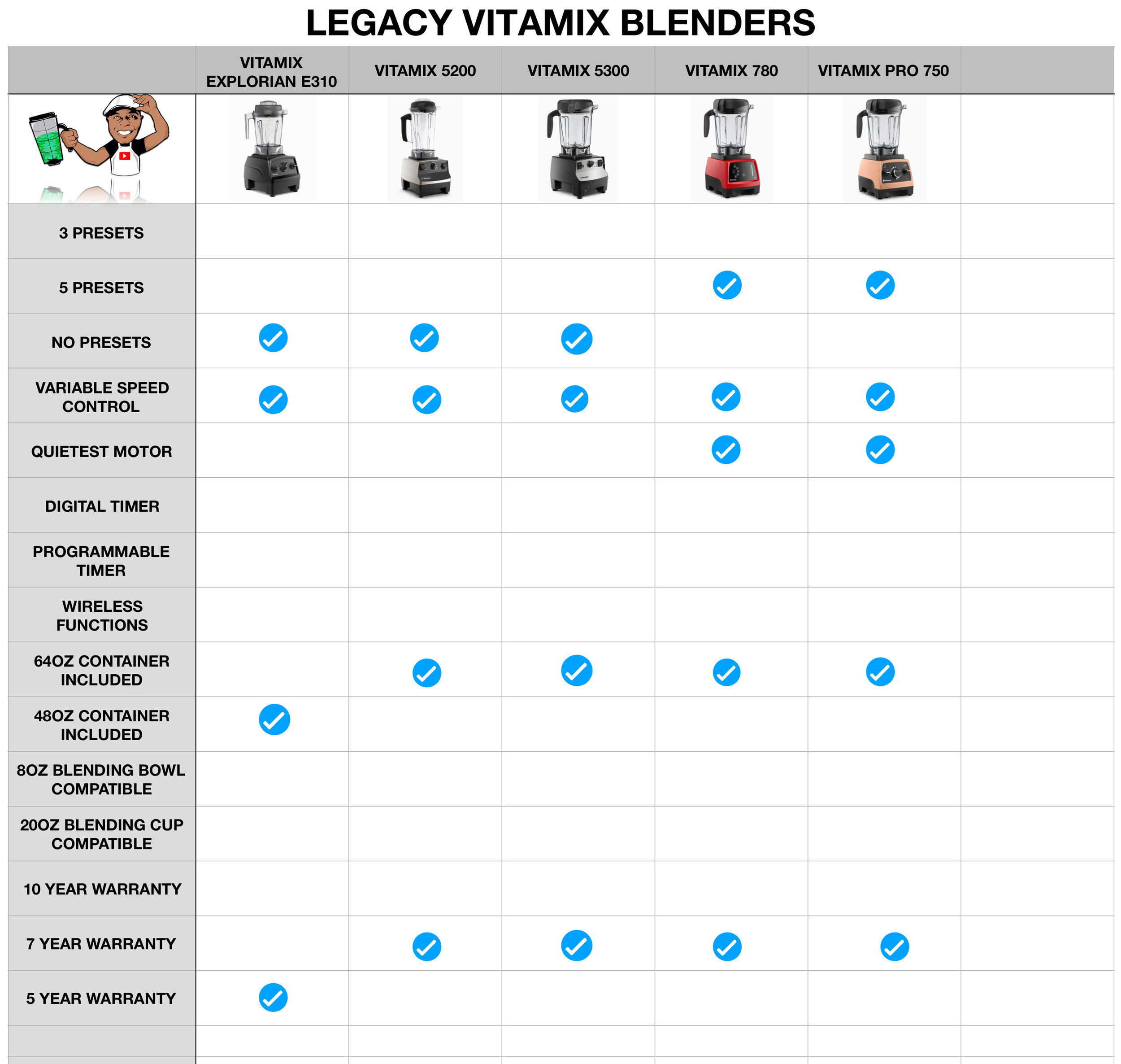 Ascent comparison chart  legacy vitamix chartg also page  blending with henry rh blendingwithhenry