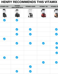 Recommendation blender chartg also vitamix comparison page  blending with henry rh blendingwithhenry