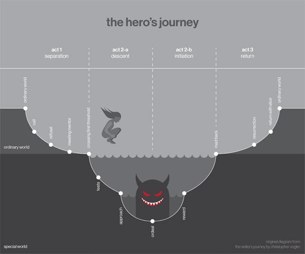 Ksenia AnskeBlogThe Hero's Journey plot and subplots