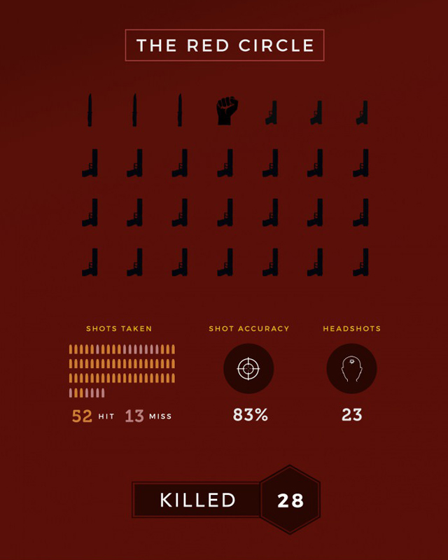 Infographic john wick kills broken down into accuracy location and more  geektyrant also rh