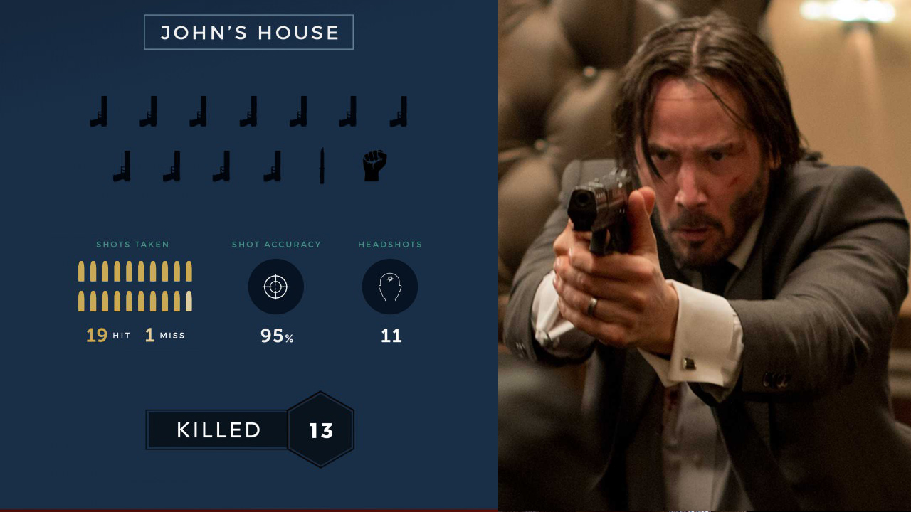 If you  re an action movie junkie and haven  seen john wick yet living  lie writer directors chad stehelski david leitch pulled off some also infographic kills broken down into accuracy location rh geektyrant