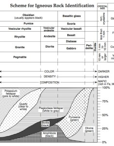 Igneous rock chartg also how do we determine the mineral composition of rocks  mr rh peter mulroy squarespace