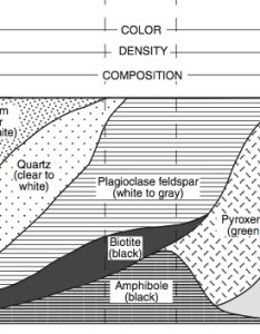 We are already familiar with the top half of igneous rock chart so for now lets focus on bottom shown above this area shows us all also how do determine mineral composition rocks  mr rh peter mulroy squarespace