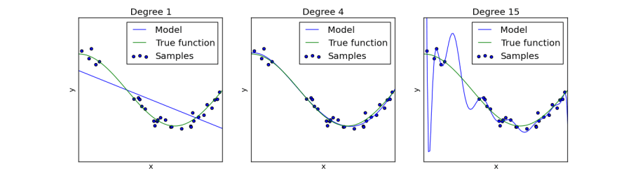 An illustration of overfitting with polynomial regression. The overfitted degree 15 polynomial can match a few selected samples from the true function, but performs very poorly on the rest of the function. (from scikit-learn.org)
