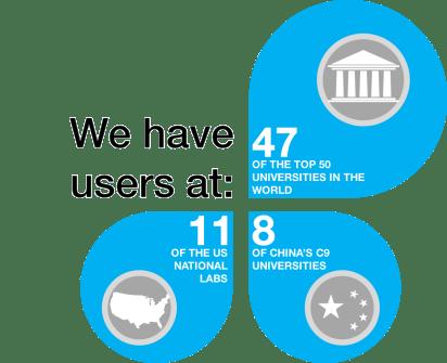 Citrine User Statistics 2016
