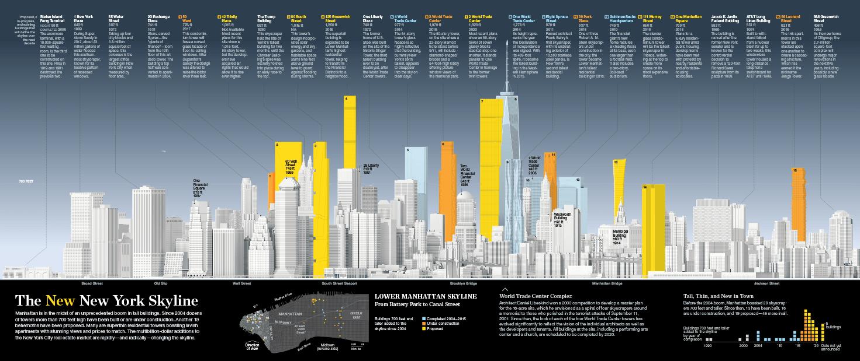 hight resolution of the new new york skyline lower manhattan