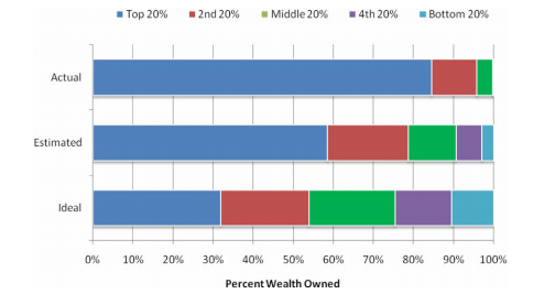 We need to worry about wealth inequality