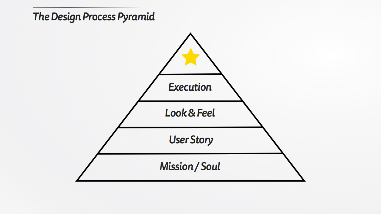 The Design Process Pyramid — MATTYFORD