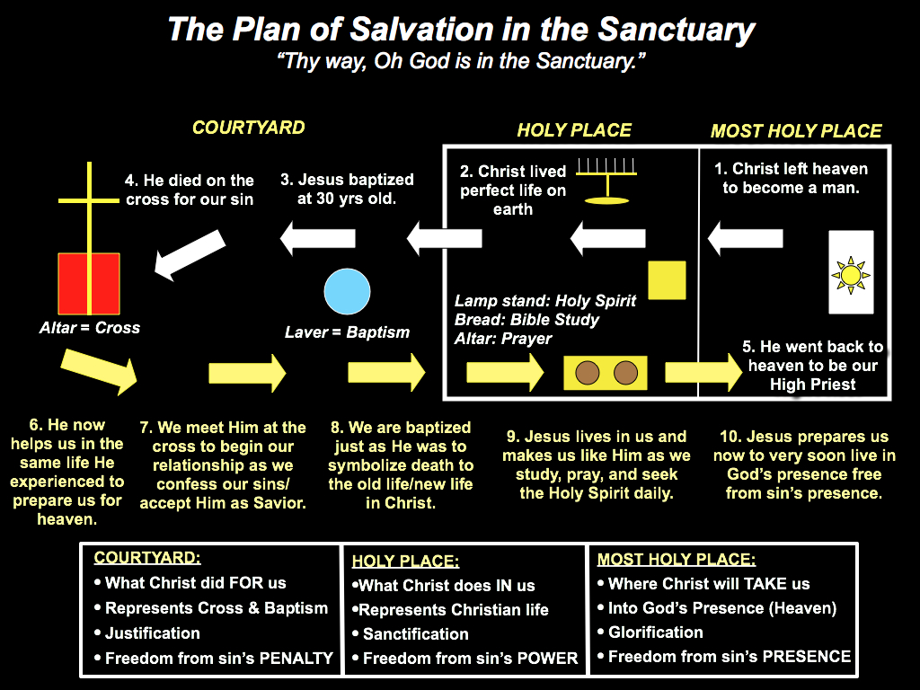 small resolution of baptized into christ diagram