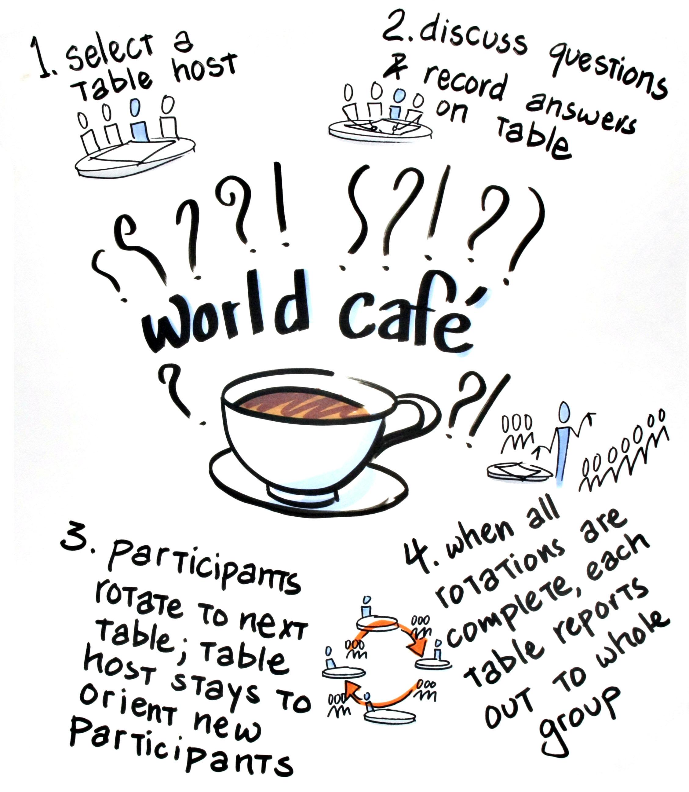 Opener: World Café — Lizard Brain Solutions