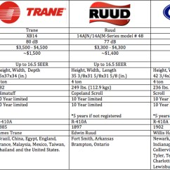 Lennox Heat Pump Thermostat Wiring Diagram 2003 Honda Civic Hybrid Stereo Trane Vs Carrier Ruud - Which Is The Best Residential Ac Unit Brand?