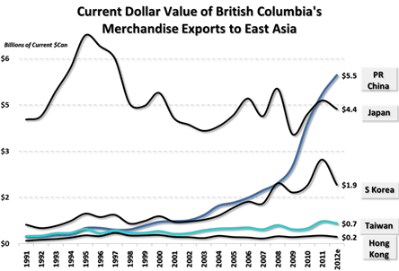 The International Context for BC's Exports — Urban Futures