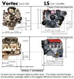 vortec vs ls bd turnkey engines llc rh bdturnkeyengines com ls1 engine lsx 454 supercharged [ 964 x 1011 Pixel ]
