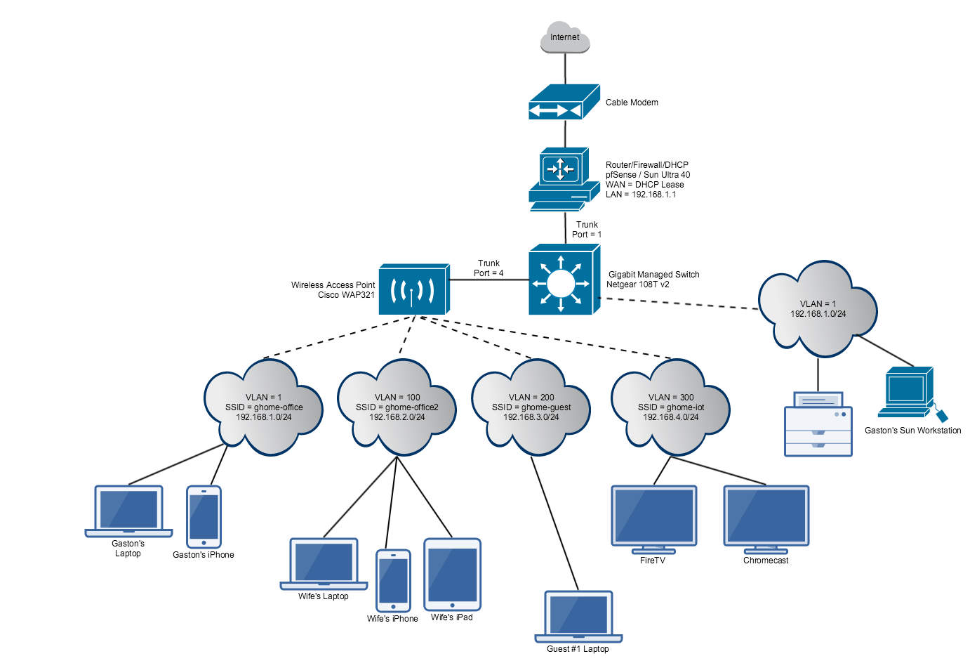 pfsense netgear 108t smart switch cisco wap321 small business networking for the home [ 1392 x 951 Pixel ]