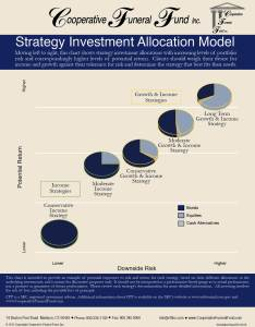 Strategyallocationchart wch  also investment options  cooperative funeral fund inc rh cooperativefuneralfund
