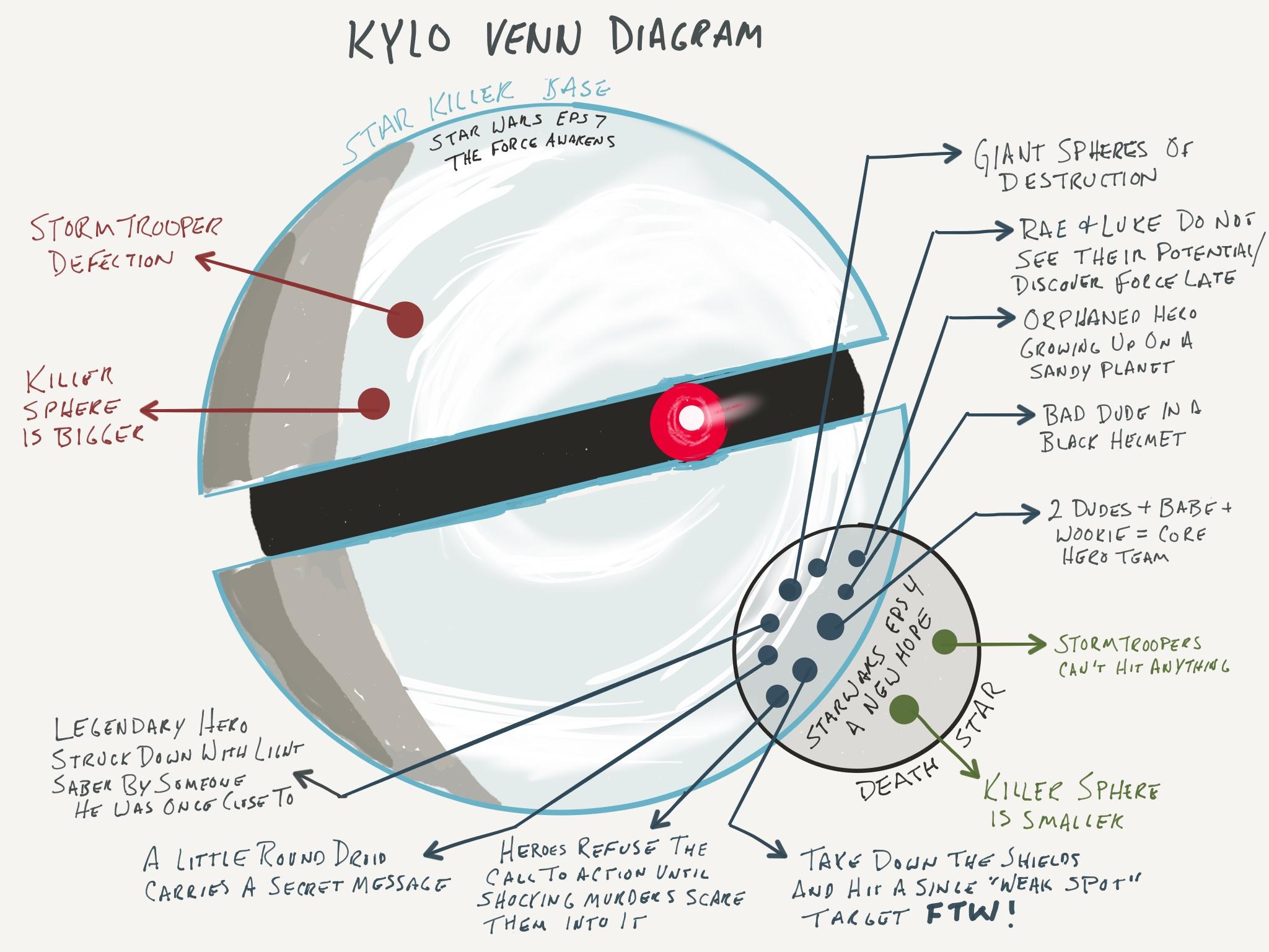 medium resolution of venn diagram of star and planet