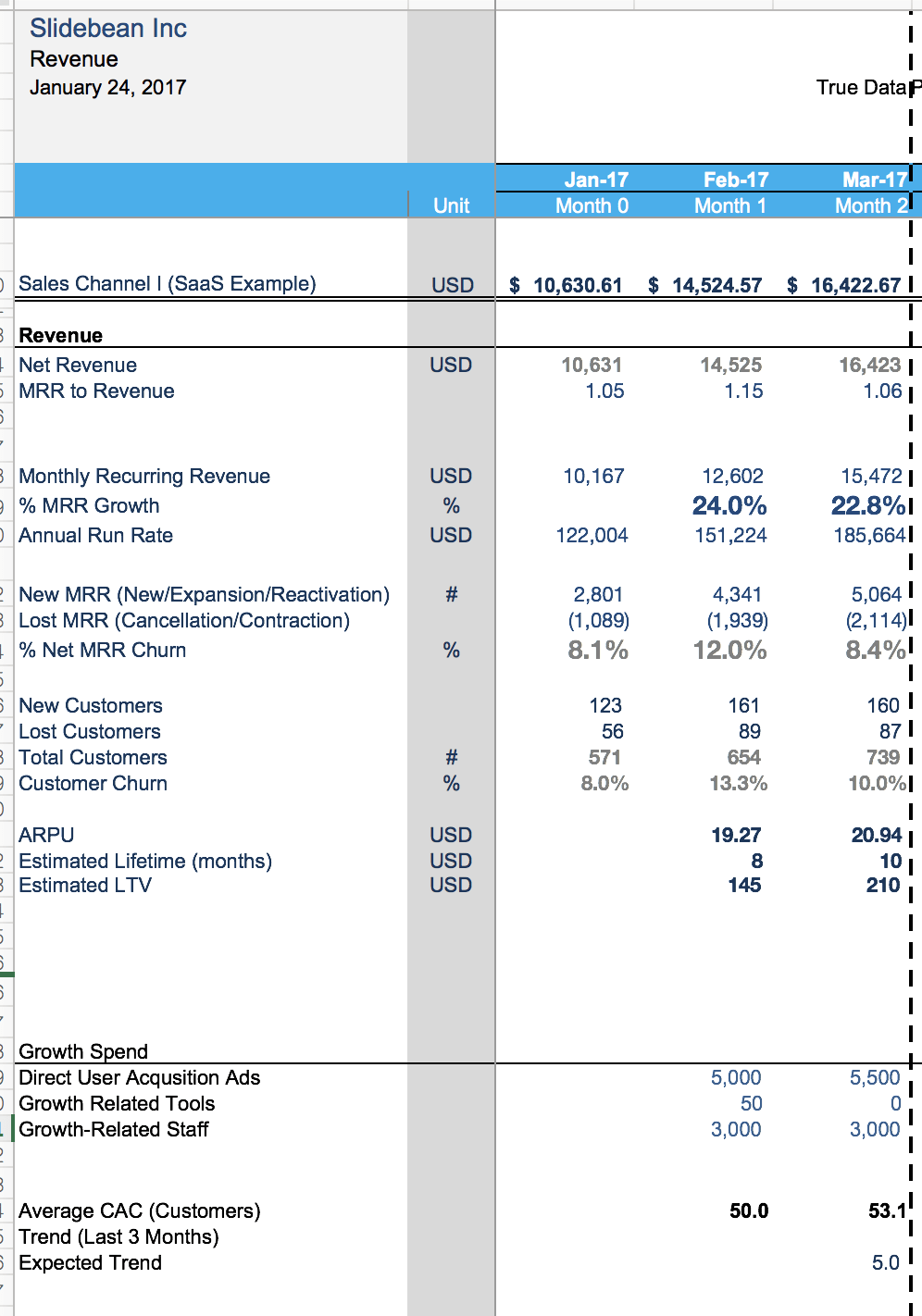 Financial Model Template: the spreadsheet that made us profitable ...