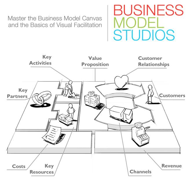 Business Model Studios: