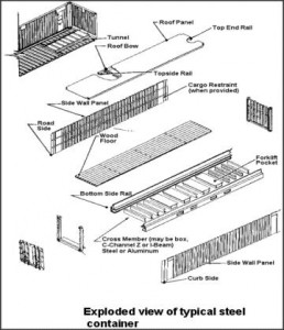 Container Construction 101 — Shipping Containers at a Fair