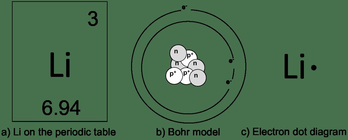 cobalt electron dot diagram esp ltd ec wiring data lewis protons atoms electrical work u2022 rh aglabs co