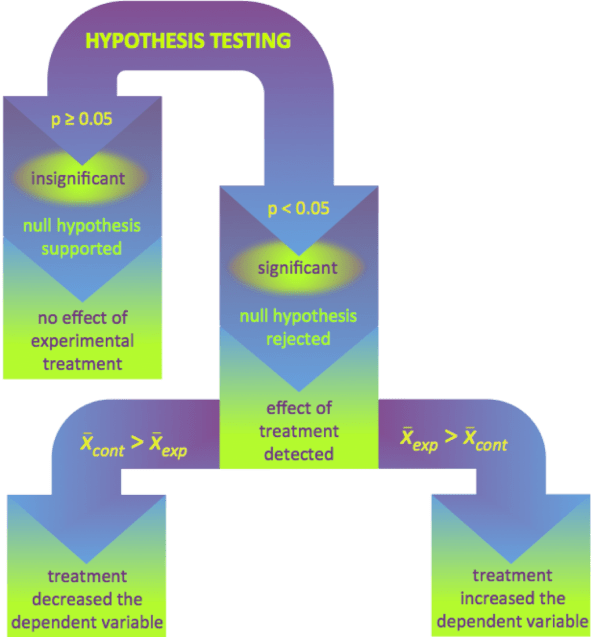 Scientific Method -chapter Biology Primer