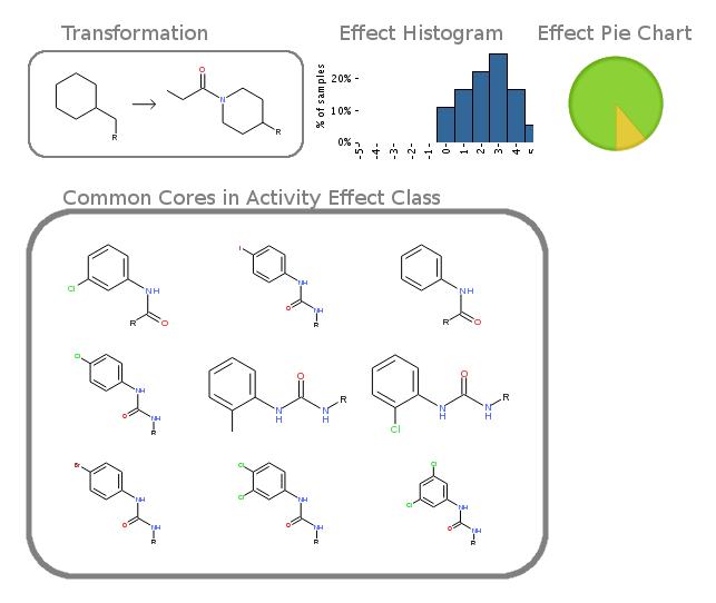 Enabling Matched Molecular Pairs Analysis for Target