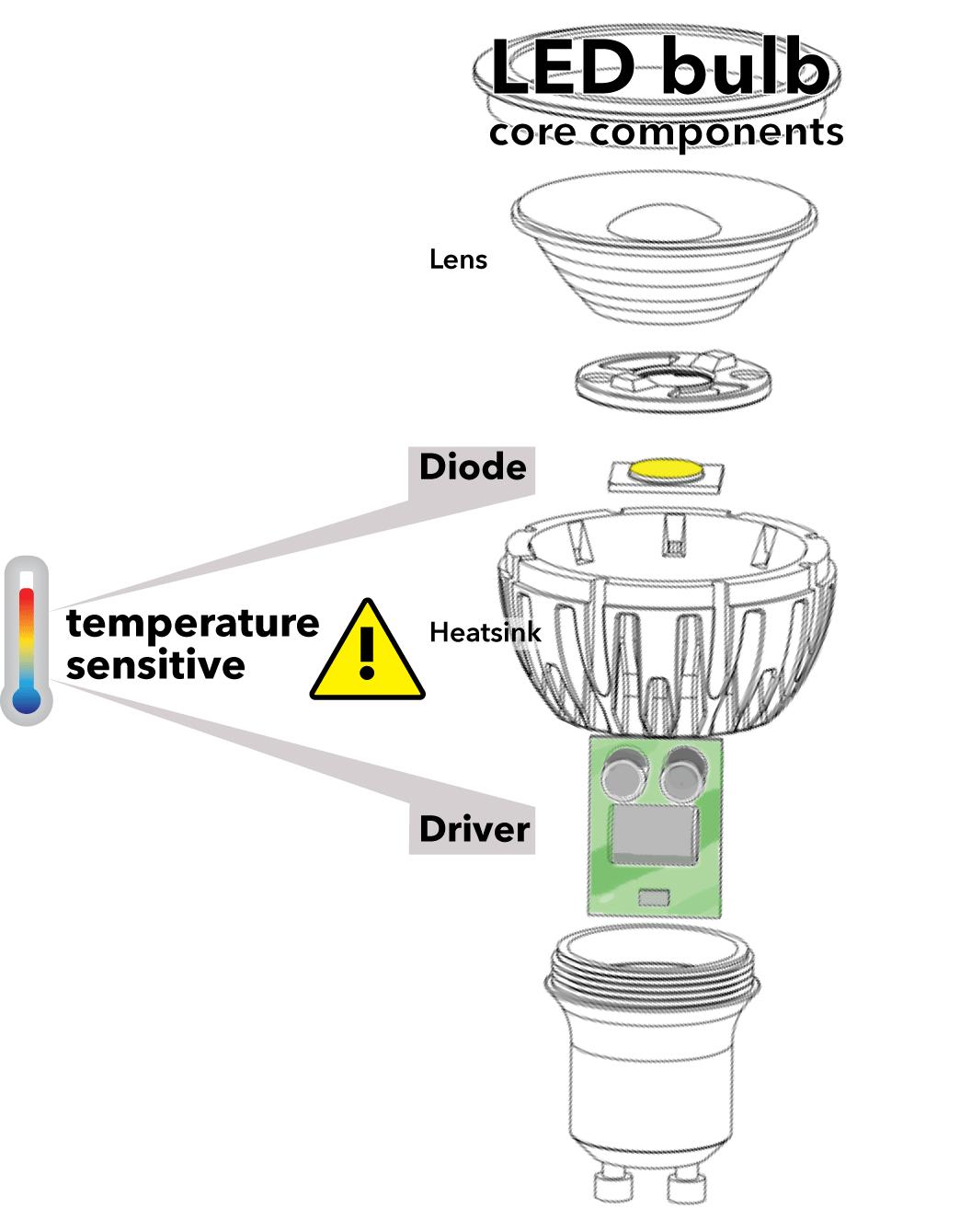 hight resolution of led bulb diagram