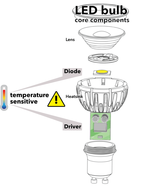 small resolution of led bulb diagram png