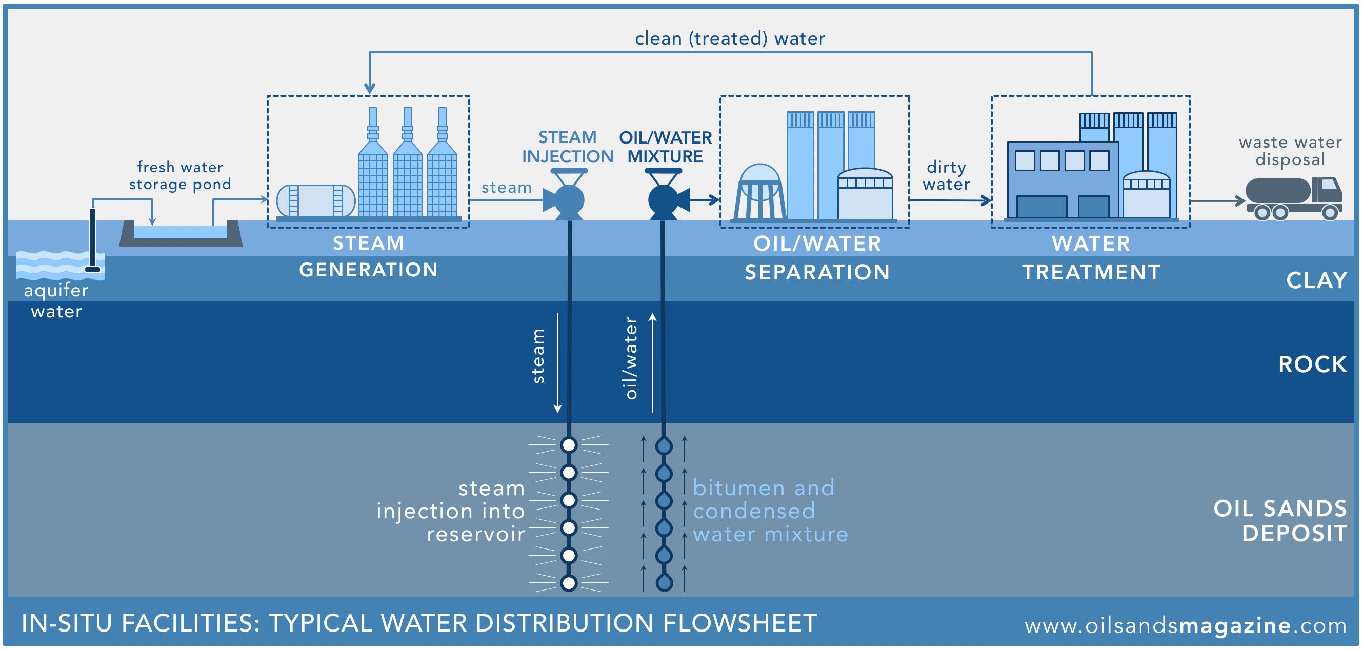 schematic diagram definition class 5 switch in-situ bitumen extraction | oil sands magazine