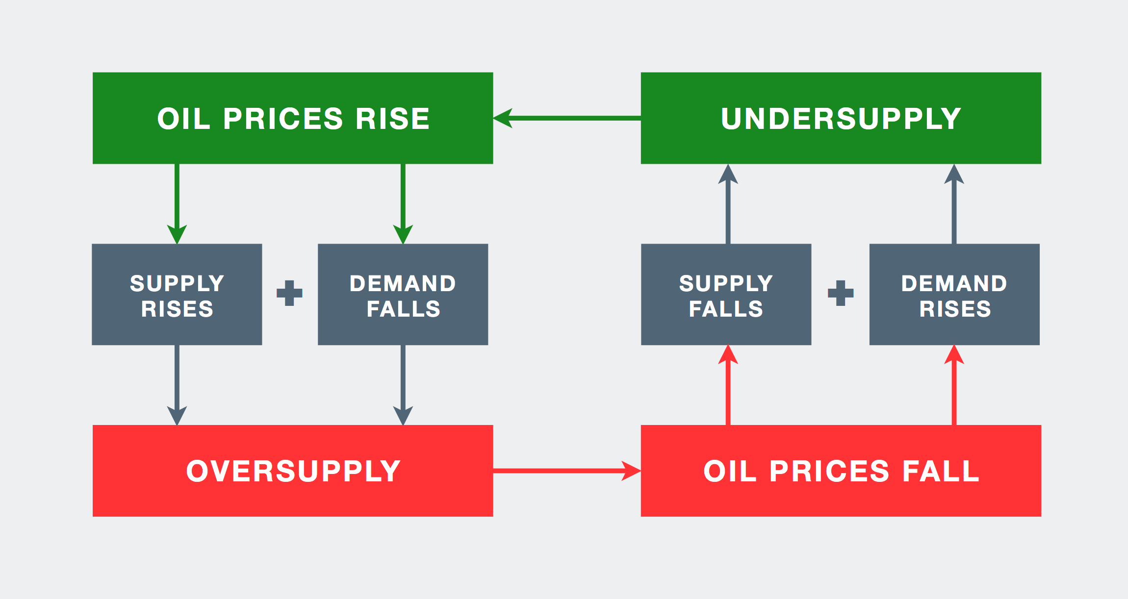 Oil Prices Explained Putting A Dollar Value On A Barrel
