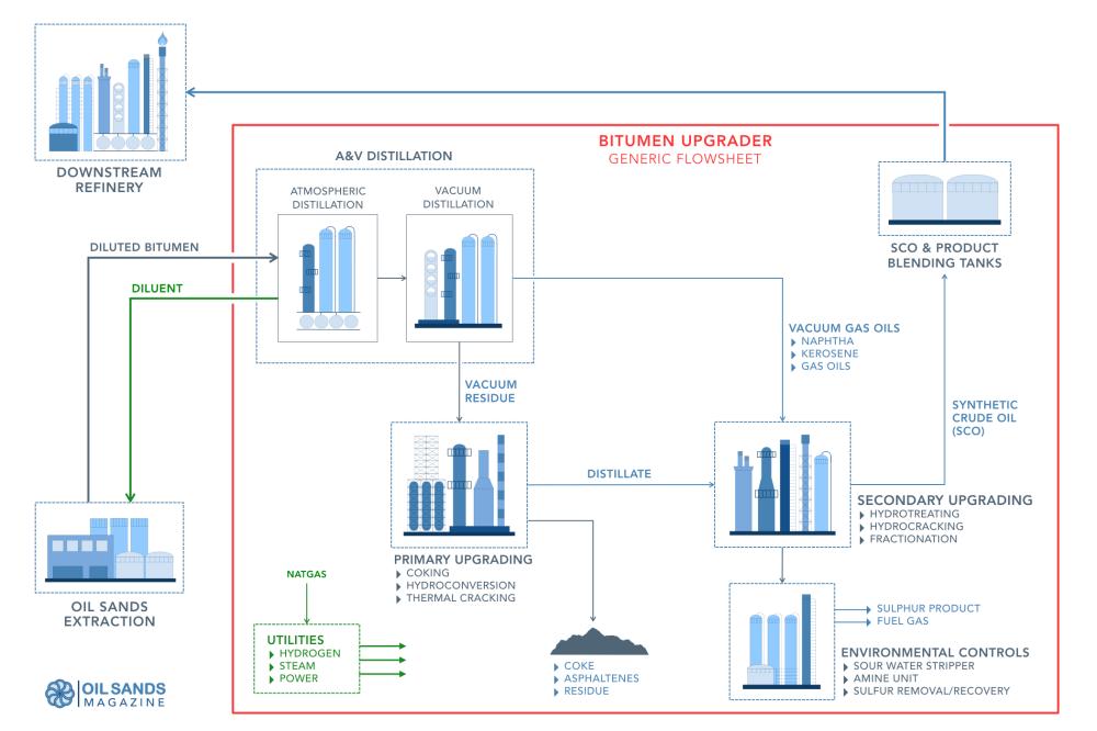 medium resolution of oil sands bitumen upgrader