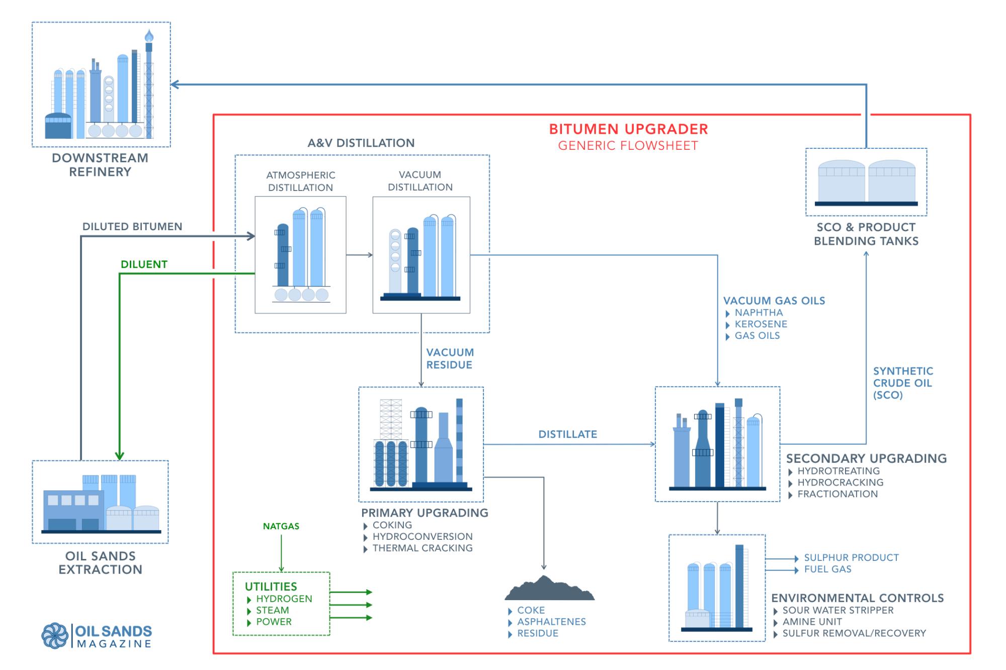 hight resolution of oil sands bitumen upgrader