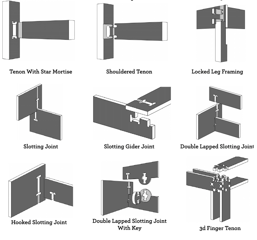 The Ultimate Wood Joint Visual Reference Guide — MICHAEL