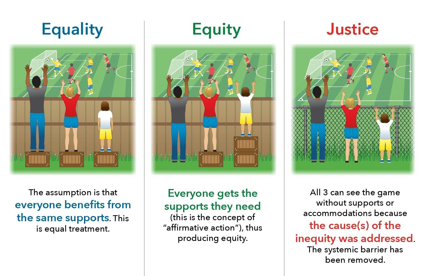 environmental equity vs environmental